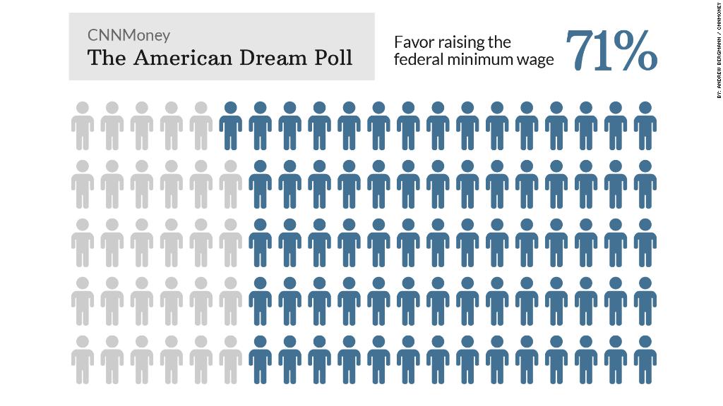 CNN Money American Dream Poll Results
