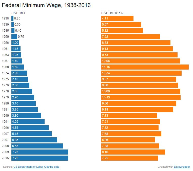 Raises in the Federal Minimum Wage, 1938-2016
